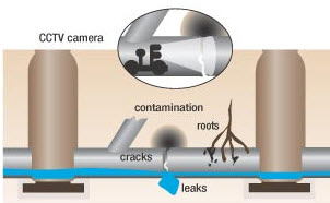 Scanseal CCTV Drain Inspection
